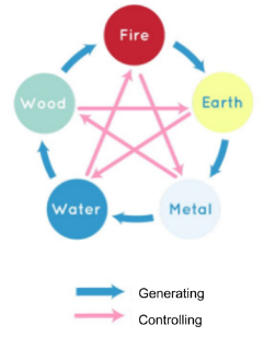 Generation sequence, Controlling sequence in The Five Elements